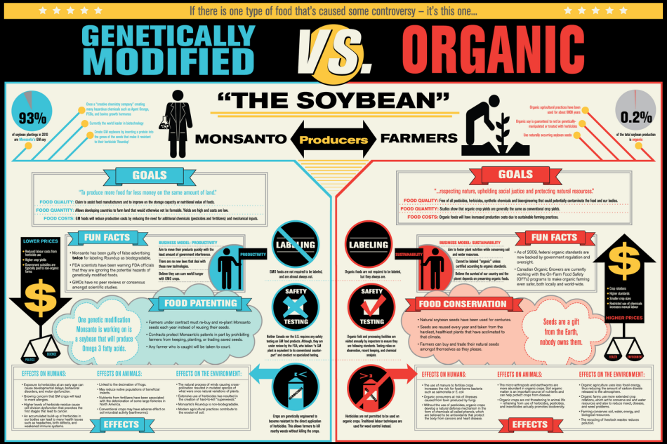 USNEWSGHOST FDA's New Rules Ignore GMO Nutrition Labeling, Pesticides. Canada & France's GMO Rejection, Organic Assault