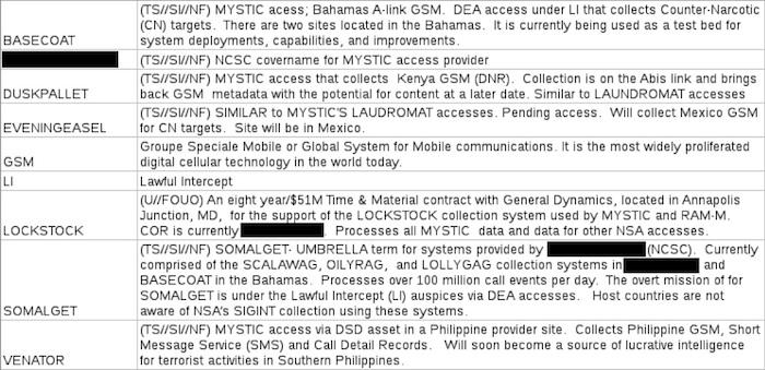 NSA Leaks: SOMALGET; MYSTIC; VENATOR; EVENINGEASEL; DUSKPALLET; BASECOAT; RANCIDRINSE; PERMANENTPRESS; OILYRAG; LOLLYGAG; ETCHINGSPIN; SCALAWAG; ACIDWASH